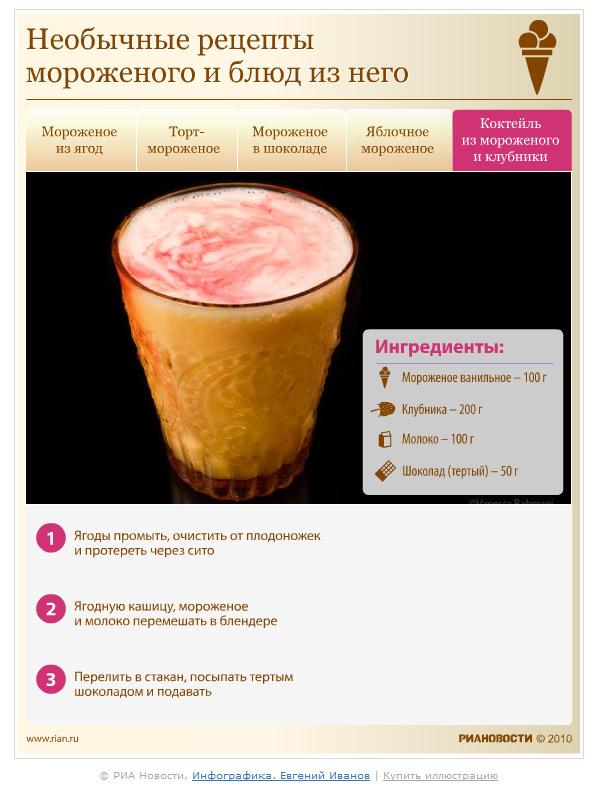 Рецепт мороженого в домашних условиях из молока для мороженицы 594