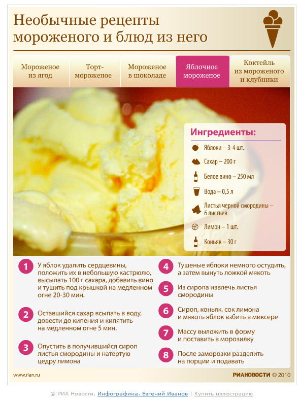 рецепты домашнего мороженого с фото