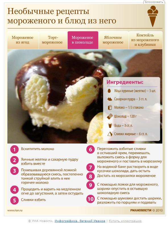 Мороженое в домашних условиях рецепт